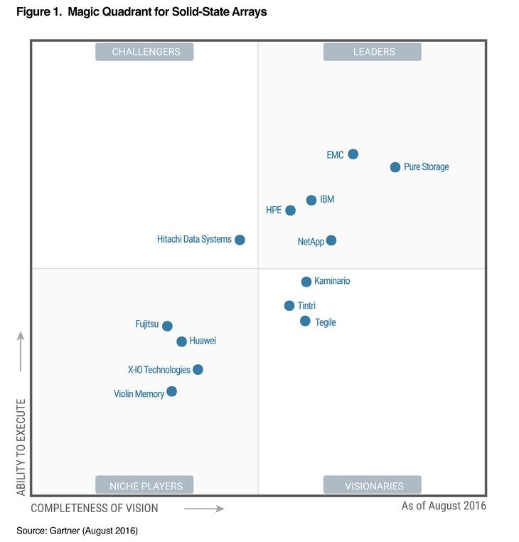 Gartner SSA magic quadrant.jpg