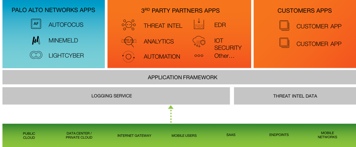 Palo Alto Networks Application Framework schematic diagram