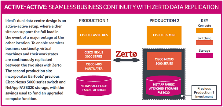 Barfoots' active-active data centre architecture, with Zerto virtual replication